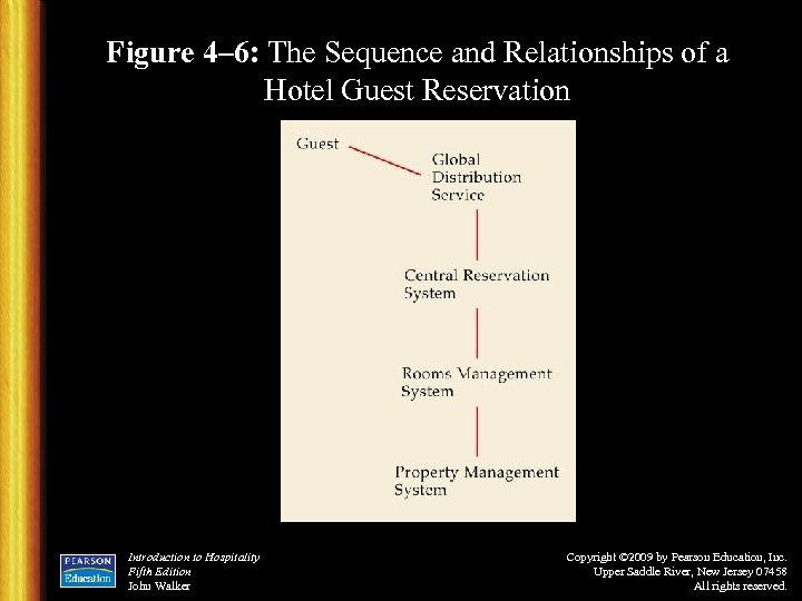 Figure 4– 6: The Sequence and Relationships of a Hotel Guest Reservation Introduction to