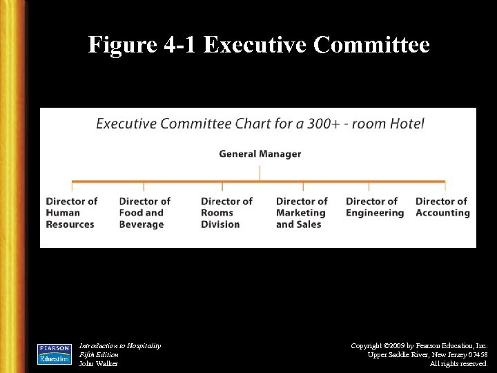 Figure 4 -1 Executive Committee Introduction to Hospitality Fifth Edition John Walker Copyright ©