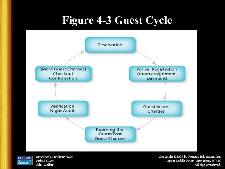 Figure 4 -3 Guest Cycle Introduction to Hospitality Fifth Edition John Walker Copyright ©