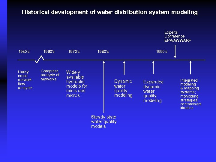 Historical development of water distribution system modeling Experts Conference EPA/AWWARF 1930's Hardy cross network