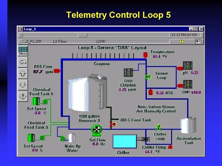 Telemetry Control Loop 5