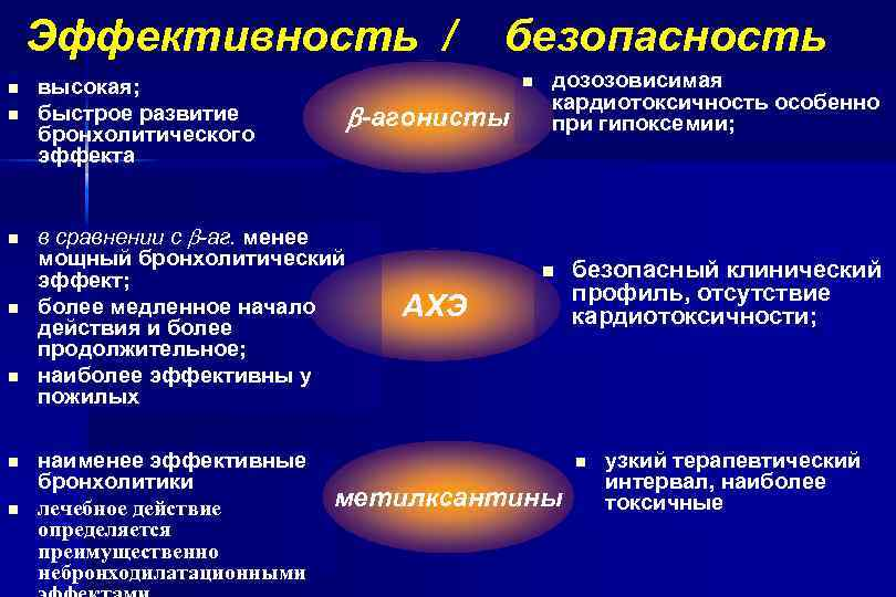 Эффективность / n n n n высокая; быстрое развитие бронхолитического эффекта -агонисты в сравнении