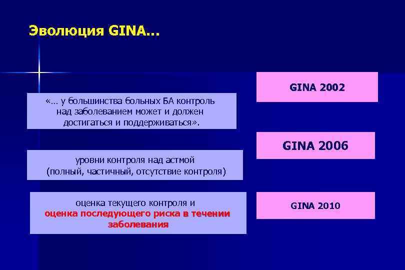 Эволюция GINA… GINA 2002 «… у большинства больных БА контроль над заболеванием может и