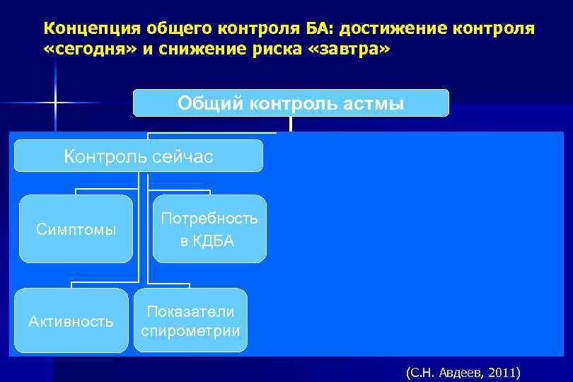 Концепция общего контроля БА: достижение контроля «сегодня» и снижение риска «завтра» Общий контроль астмы