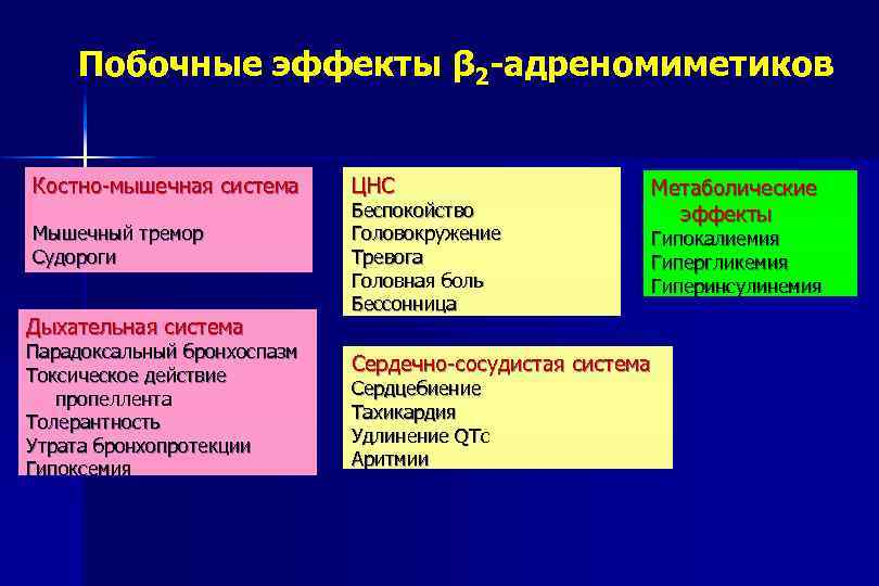 Побочные эффекты β 2 -адреномиметиков Костно-мышечная система Мышечный тремор Судороги Дыхательная система Парадоксальный бронхоспазм