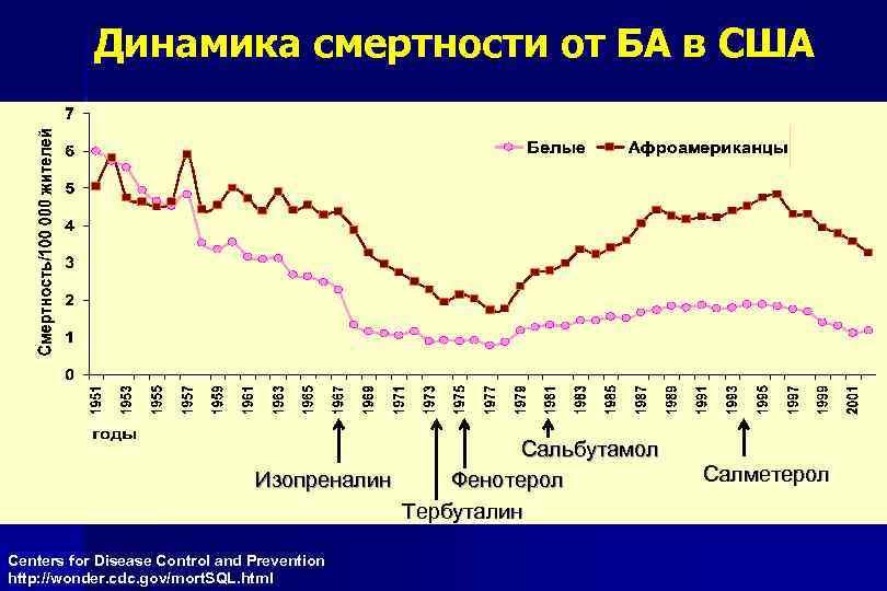 Динамика смертности от БА в США Сальбутамол Изопреналин Фенотерол Тербуталин Centers for Disease Control