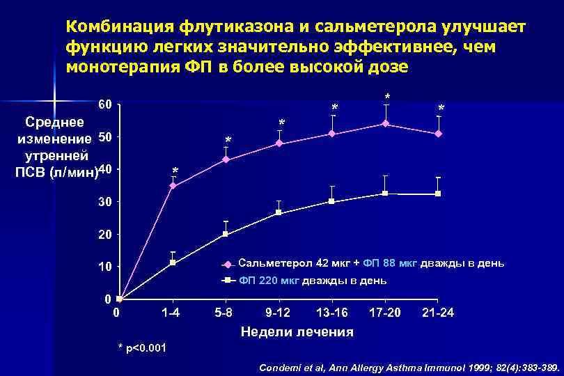 Комбинация флутиказона и сальметерола улучшает функцию легких значительно эффективнее, чем монотерапия ФП в более