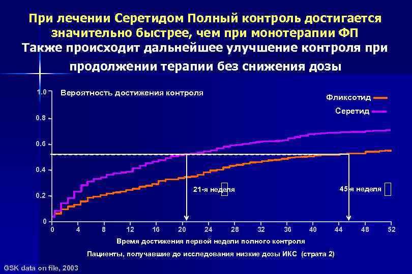 При лечении Серетидом Полный контроль достигается значительно быстрее, чем при монотерапии ФП Также происходит