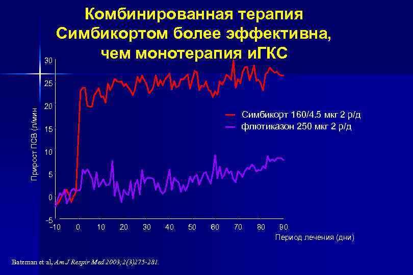 Комбинированная терапия Симбикортом более эффективна, чем монотерапия и. ГКС 30 Прирост ПСВ (л/мин) 25
