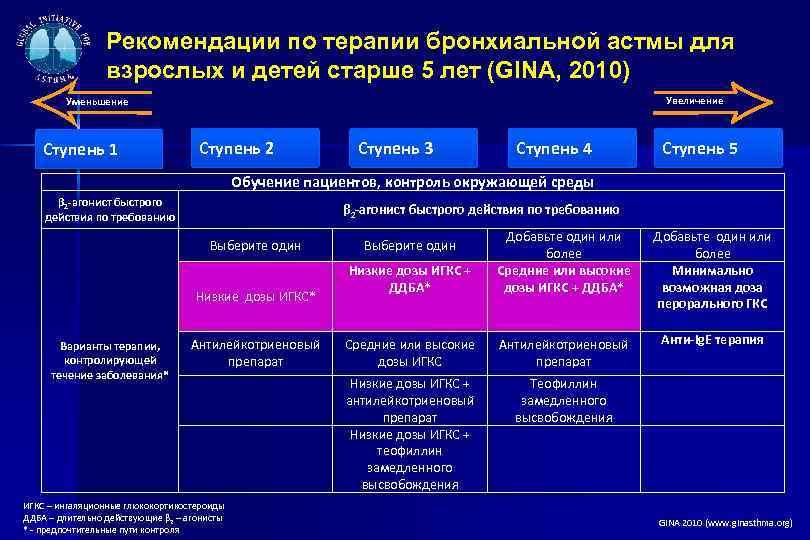 Рекомендации по терапии бронхиальной астмы для взрослых и детей старше 5 лет (GINA, 2010)