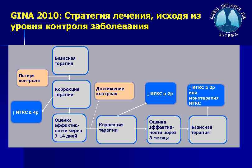 GINA 2010: Стратегия лечения, исходя из уровня контроля заболевания Базисная терапия Потеря контроля Коррекция