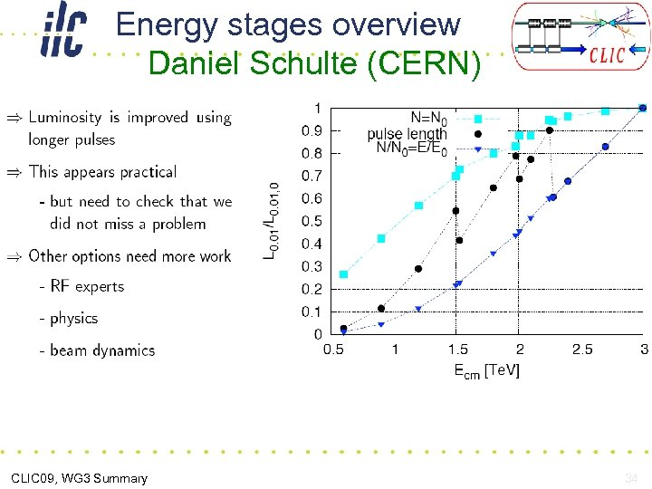 Energy stages overview Daniel Schulte (CERN) CLIC 09, WG 3 Summary 34