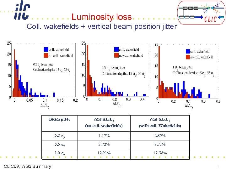 Luminosity loss Coll. wakefields + vertical beam position jitter Beam jitter rms ΔL/L 0