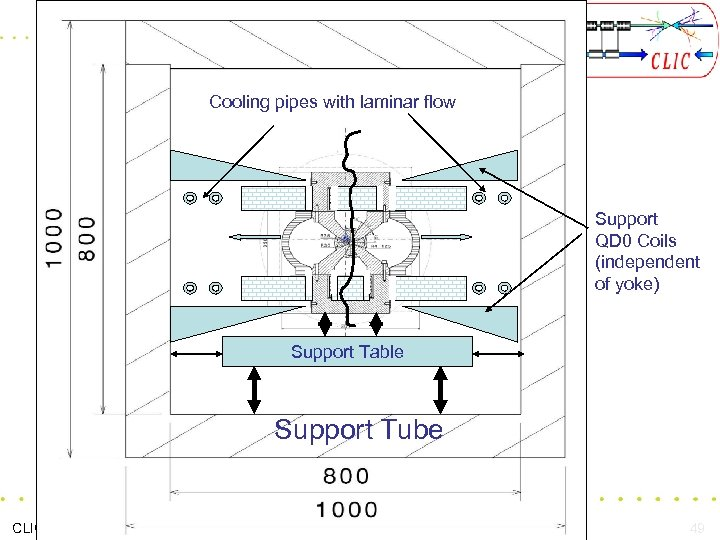 Cooling pipes with laminar flow Support QD 0 Coils (independent of yoke) Support Table