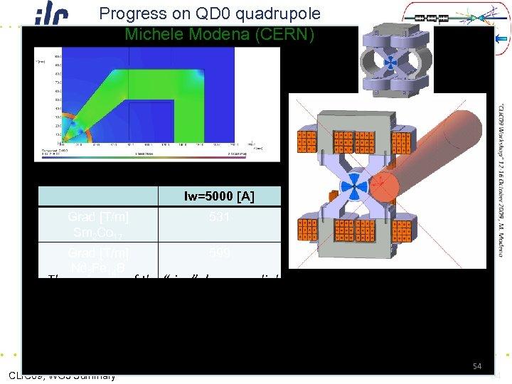 Progress on QD 0 quadrupole Michele Modena (CERN) Iw=5000 [A] Grad [T/m] Sm 2