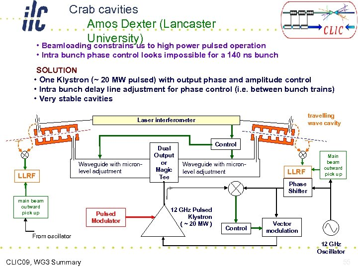 Crab cavities Amos Dexter (Lancaster University) • Beamloading constrains us to high power pulsed
