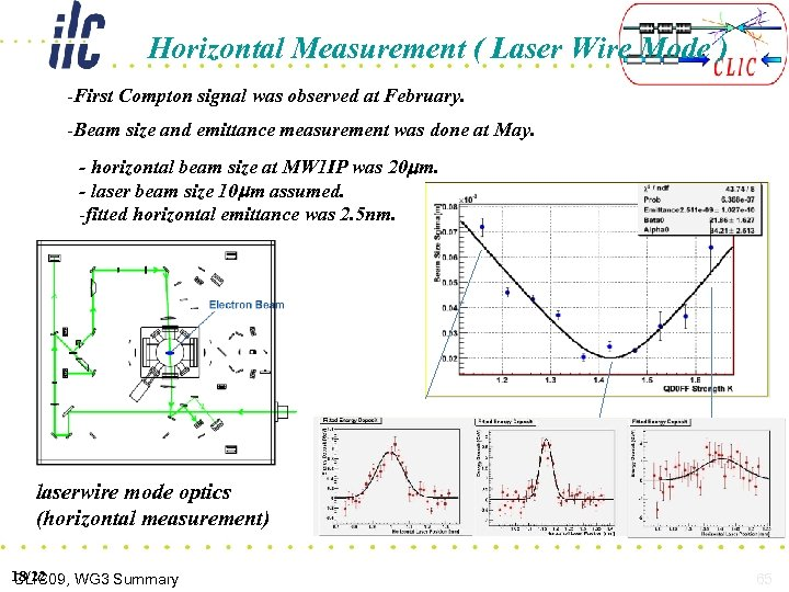 Horizontal Measurement ( Laser Wire Mode ) -First Compton signal was observed at February.