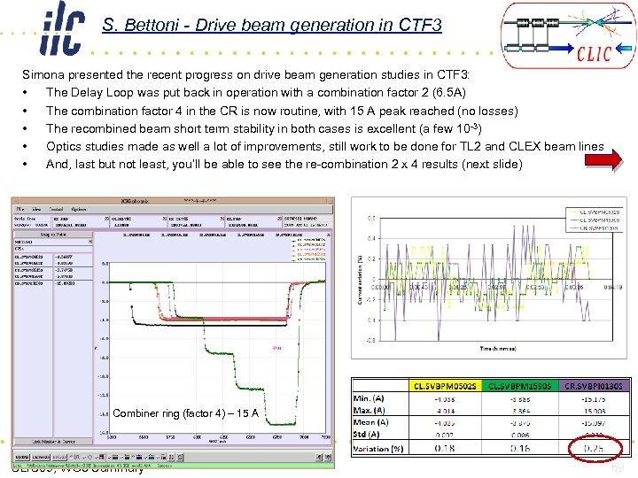 S. Bettoni - Drive beam generation in CTF 3 Simona presented the recent progress
