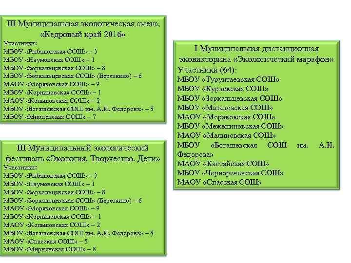 III Муниципальная экологическая смена «Кедровый край 2016» Участники: МБОУ «Рыбаловская СОШ» – 3 МБОУ