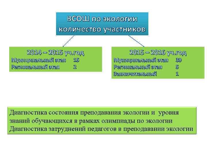 ВСОШ по экологии количество участников 2014 – 2015 уч. год Муниципальный этап Региональный этап
