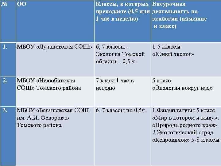 № ОО Классы, в которых Внеурочная преподаете (0, 5 или деятельность по 1 час