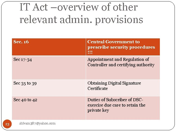 IT Act –overview of other relevant admin. provisions Sec. 16 Sec 17 -34 Appointment