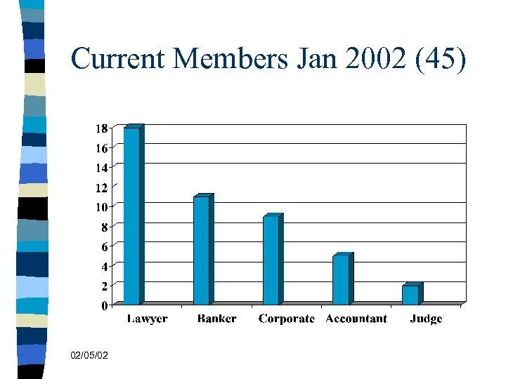 Current Members Jan 2002 (45) 02/05/02