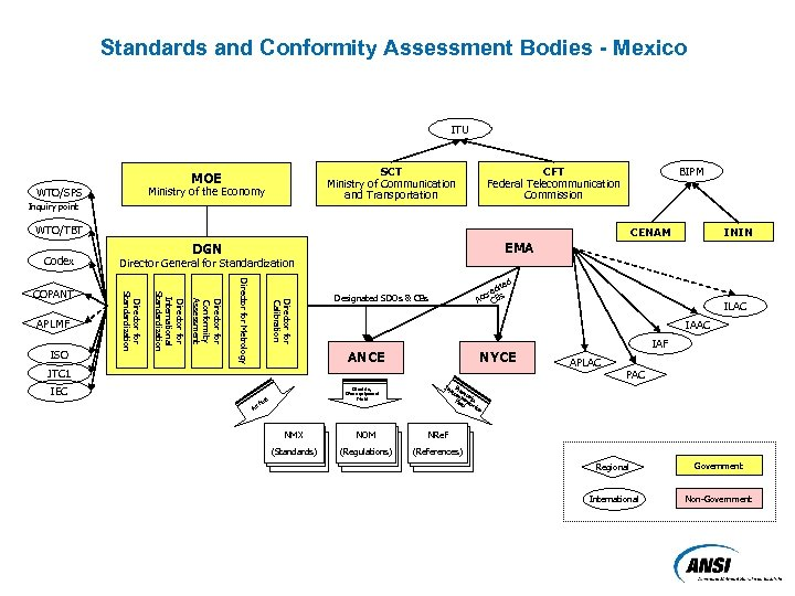 Standards and Conformity Assessment Bodies - Mexico ITU SCT Ministry of Communication and Transportation