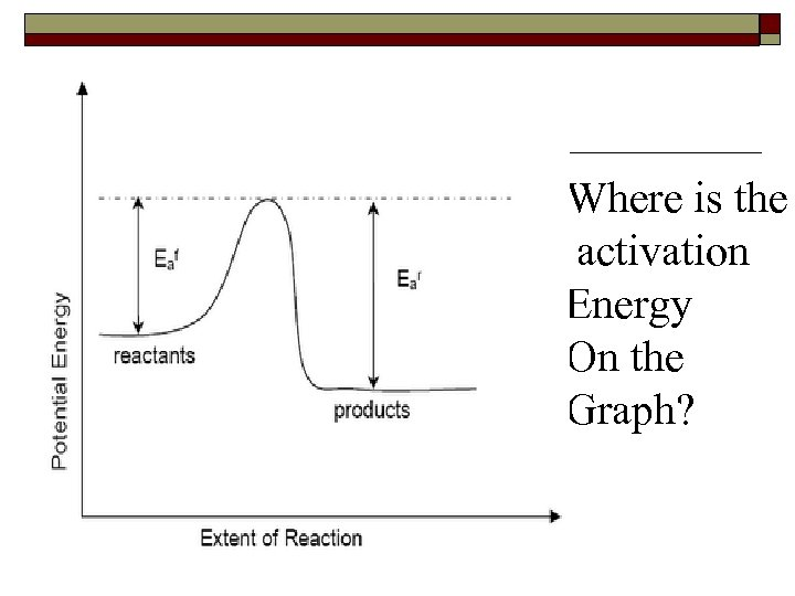 Where is the activation Energy On the Graph?