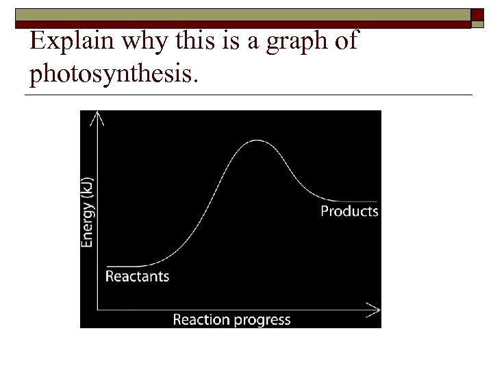 Explain why this is a graph of photosynthesis.