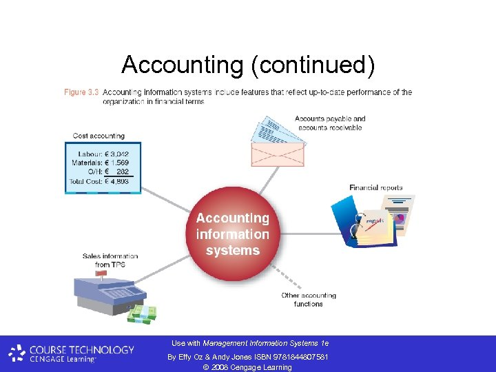 Accounting (continued) Use with Management Information Systems 1 e By Effy Oz & Andy