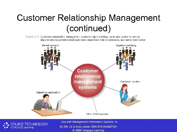 Customer Relationship Management (continued) Use with Management Information Systems 1 e By Effy Oz