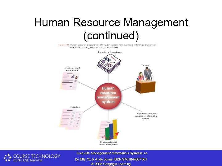 Human Resource Management (continued) F Use with Management Information Systems 1 e By Effy