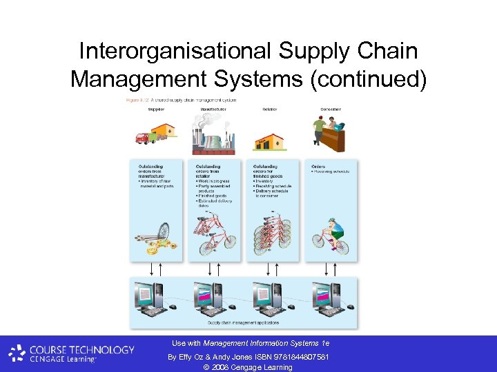 Interorganisational Supply Chain Management Systems (continued) Use with Management Information Systems 1 e By