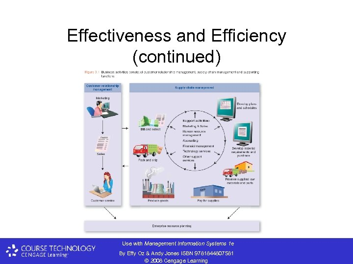 Effectiveness and Efficiency (continued) Use with Management Information Systems 1 e By Effy Oz