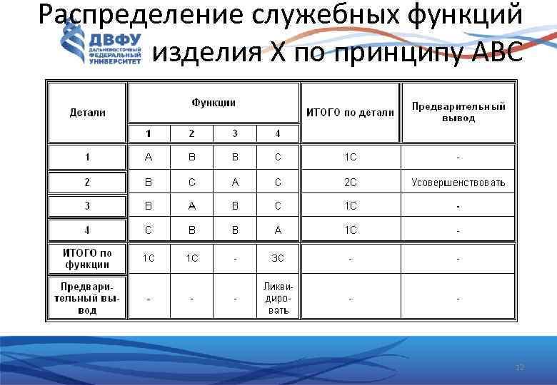 Распределение служебных функций изделия Х по принципу АВС 12