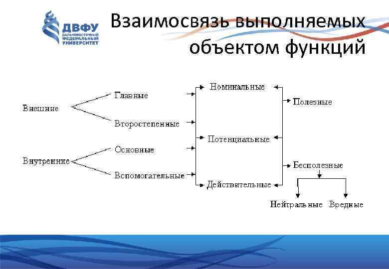 Взаимосвязь выполняемых объектом функций