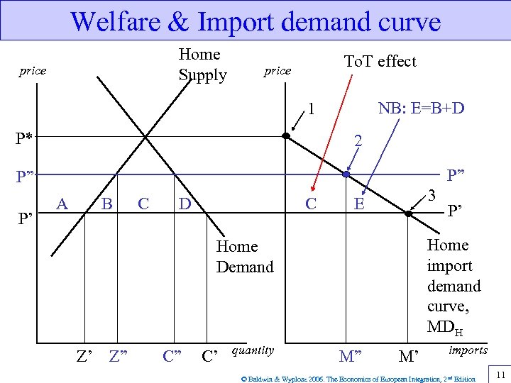 Welfare & Import demand curve Home Supply price To. T effect price NB: E=B+D