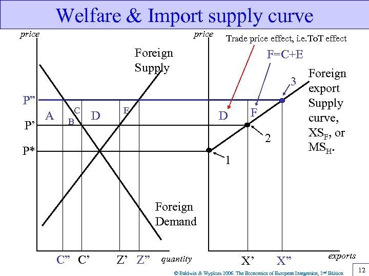 Welfare & Import supply curve price Trade price effect, i. e. To. T effect