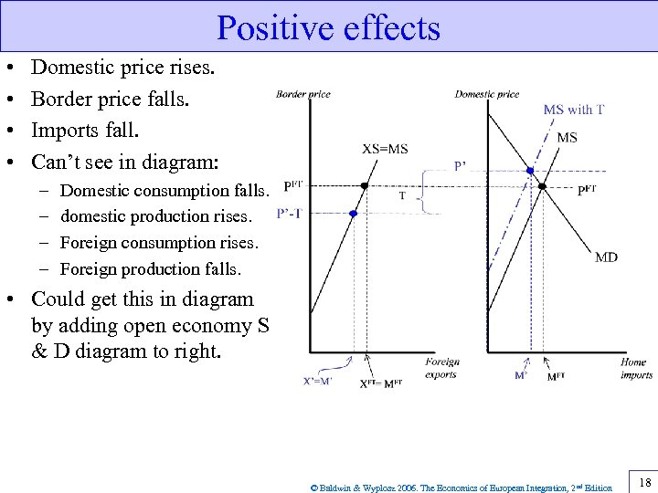 Positive effects • • Domestic price rises. Border price falls. Imports fall. Can't see