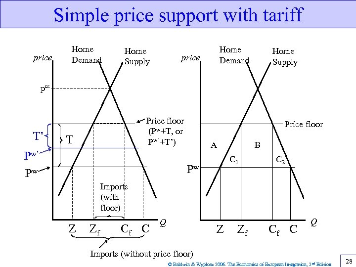 Simple price support with tariff price Home Demand Home Supply Home Demand price Home