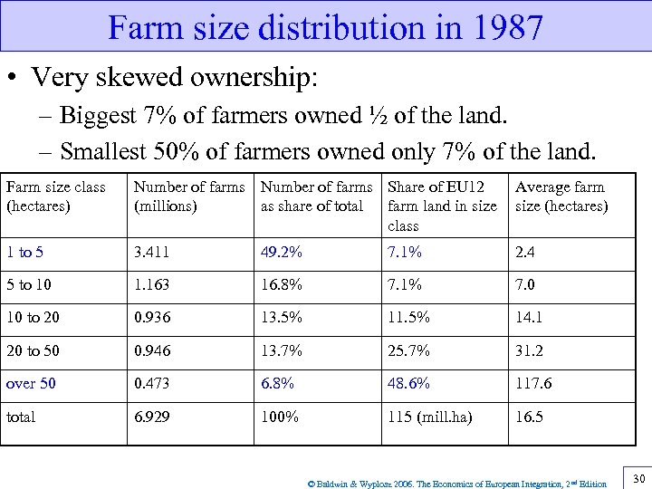 Farm size distribution in 1987 • Very skewed ownership: – Biggest 7% of farmers