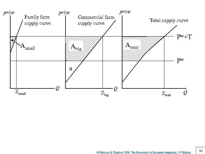 price Family farm supply curve price Commercial farm supply curve Total supply curve Pw+T