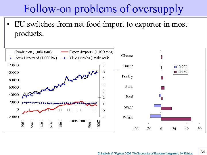 Follow-on problems of oversupply • EU switches from net food import to exporter in