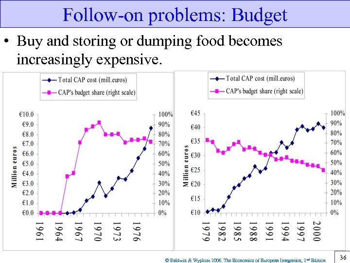 Follow-on problems: Budget • Buy and storing or dumping food becomes increasingly expensive. ©