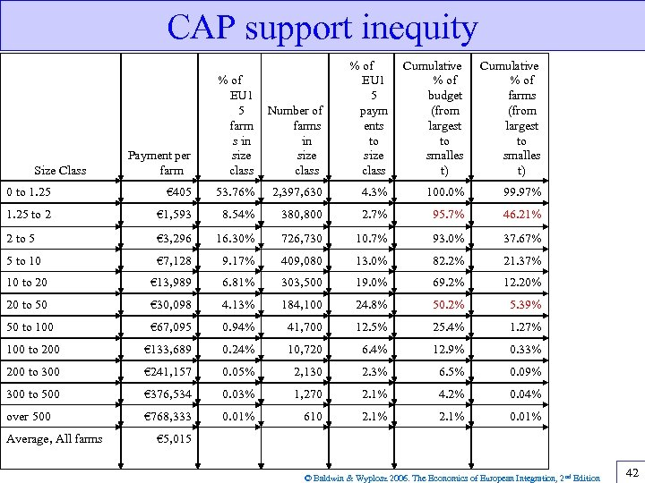 CAP support inequity Payment per farm % of EU 1 5 farm s in