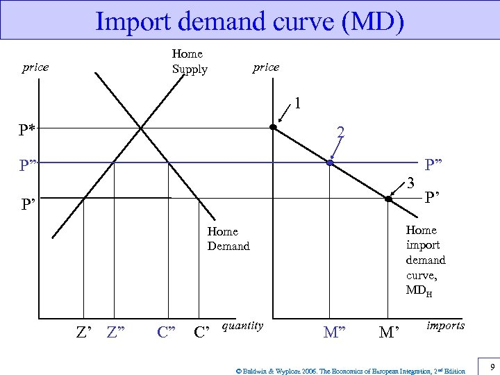 "Import demand curve (MD) Home Supply price 1 P* 2 P"" 3 P' C"""
