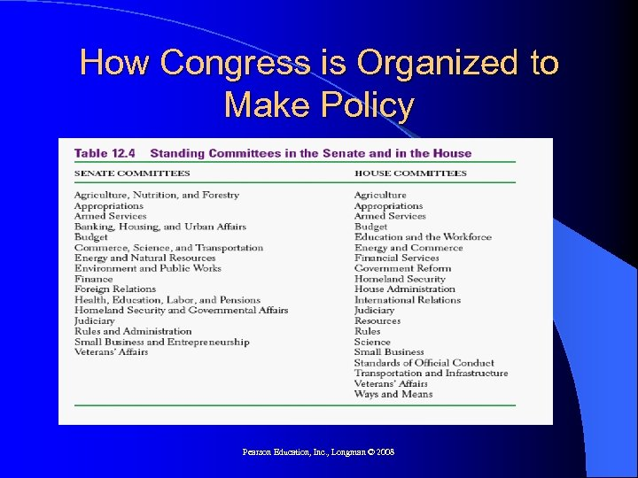 How Congress is Organized to Make Policy Pearson Education, Inc. , Longman © 2008
