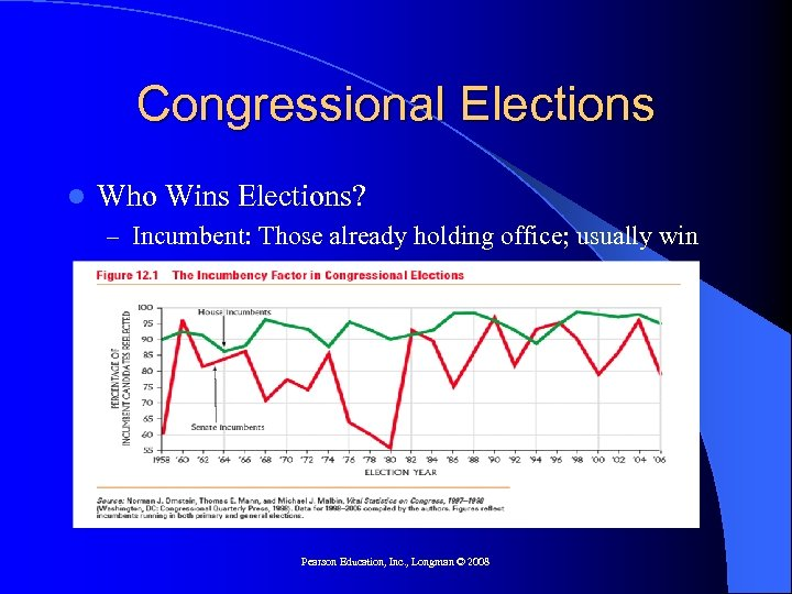 Congressional Elections l Who Wins Elections? – Incumbent: Those already holding office; usually win