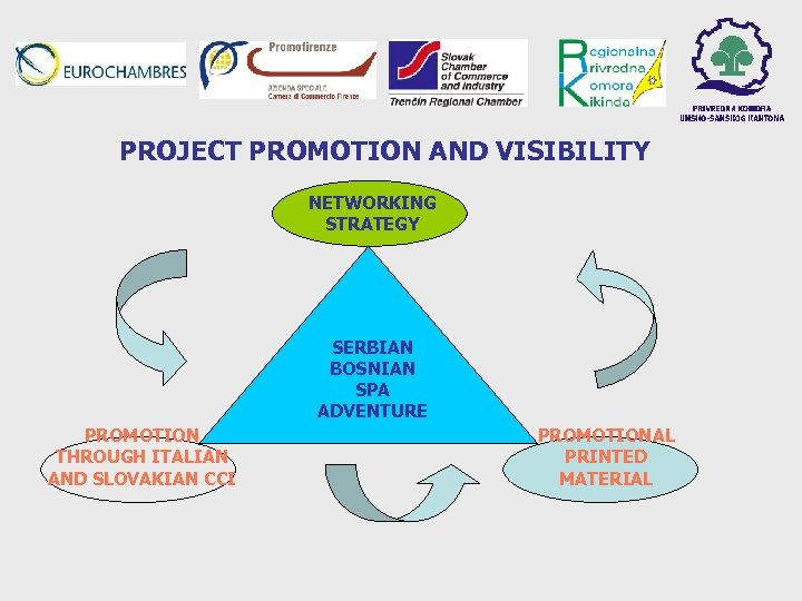 PROJECT PROMOTION AND VISIBILITY NETWORKING STRATEGY SERBIAN BOSNIAN SPA ADVENTURE PROMOTION THROUGH ITALIAN AND